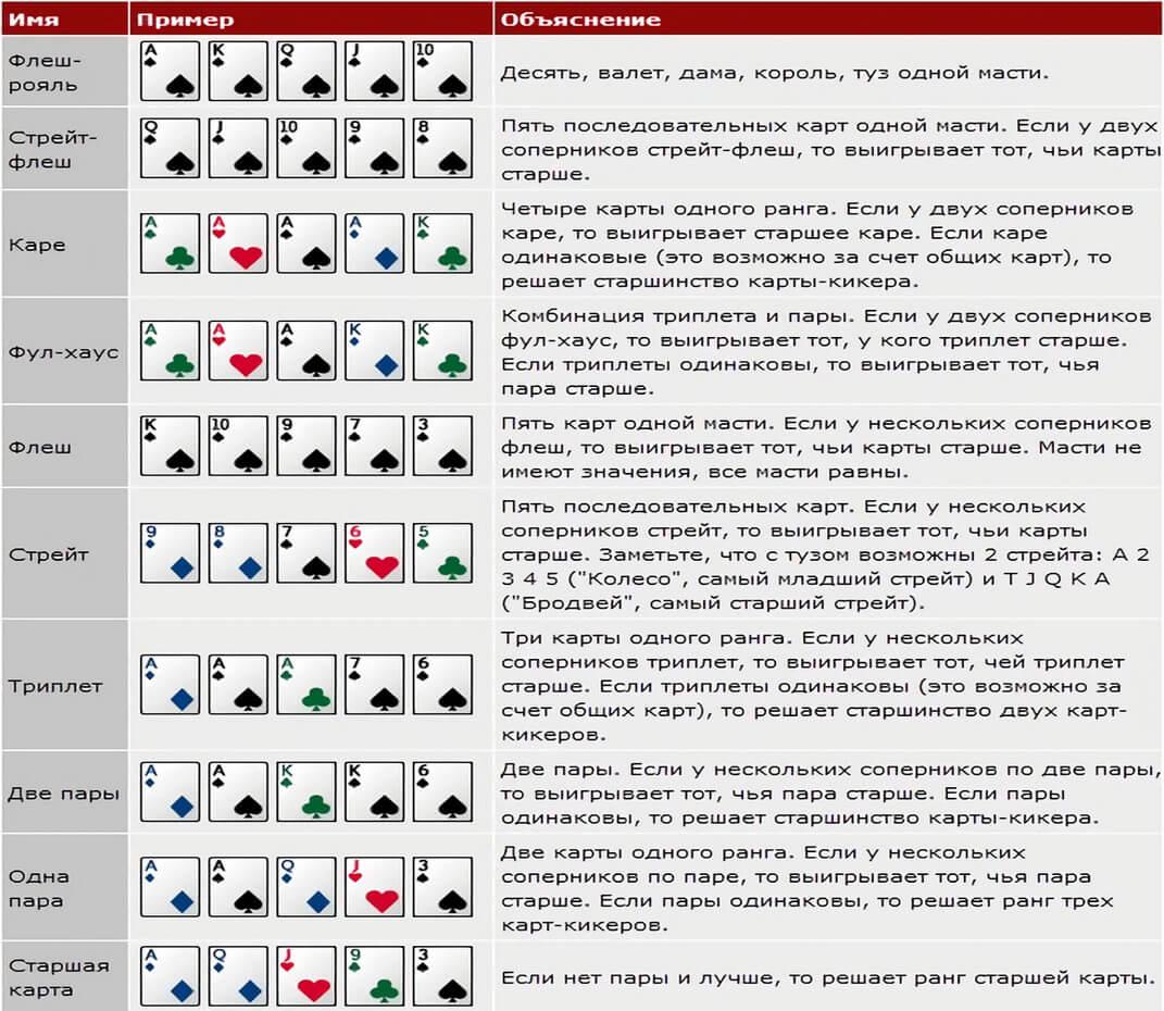 poker-pravila-igry-dlya-nachinayushhih
